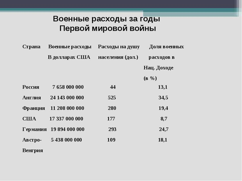 Военные расходы за годы Первой мировой войны Страна Военные расходы Расходы н...