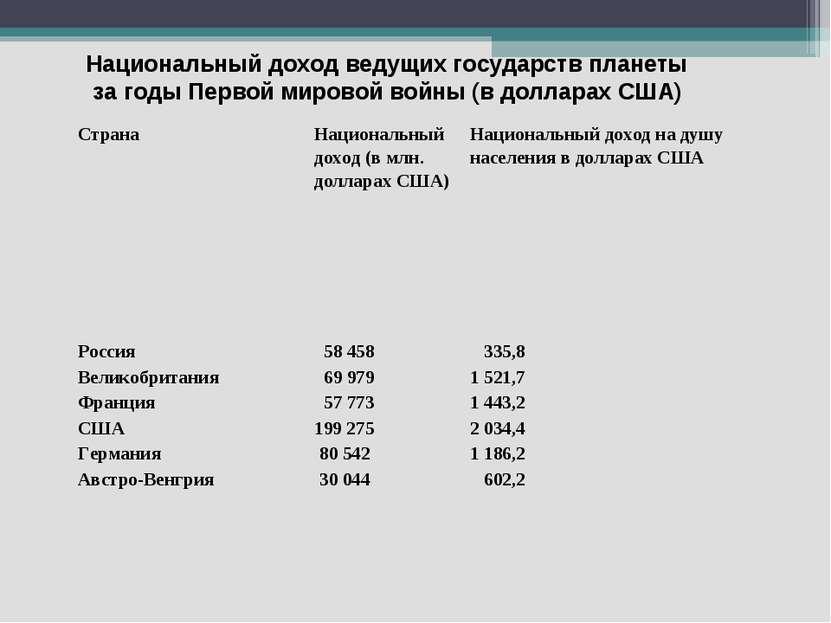 Национальный доход ведущих государств планеты за годы Первой мировой войны (в...