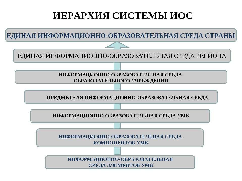 ИЕРАРХИЯ СИСТЕМЫ ИОС ЕДИНАЯ ИНФОРМАЦИОННО-ОБРАЗОВАТЕЛЬНАЯ СРЕДА СТРАНЫ ЕДИНАЯ...