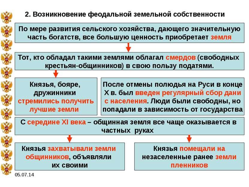* 2. Возникновение феодальной земельной собственности По мере развития сельск...