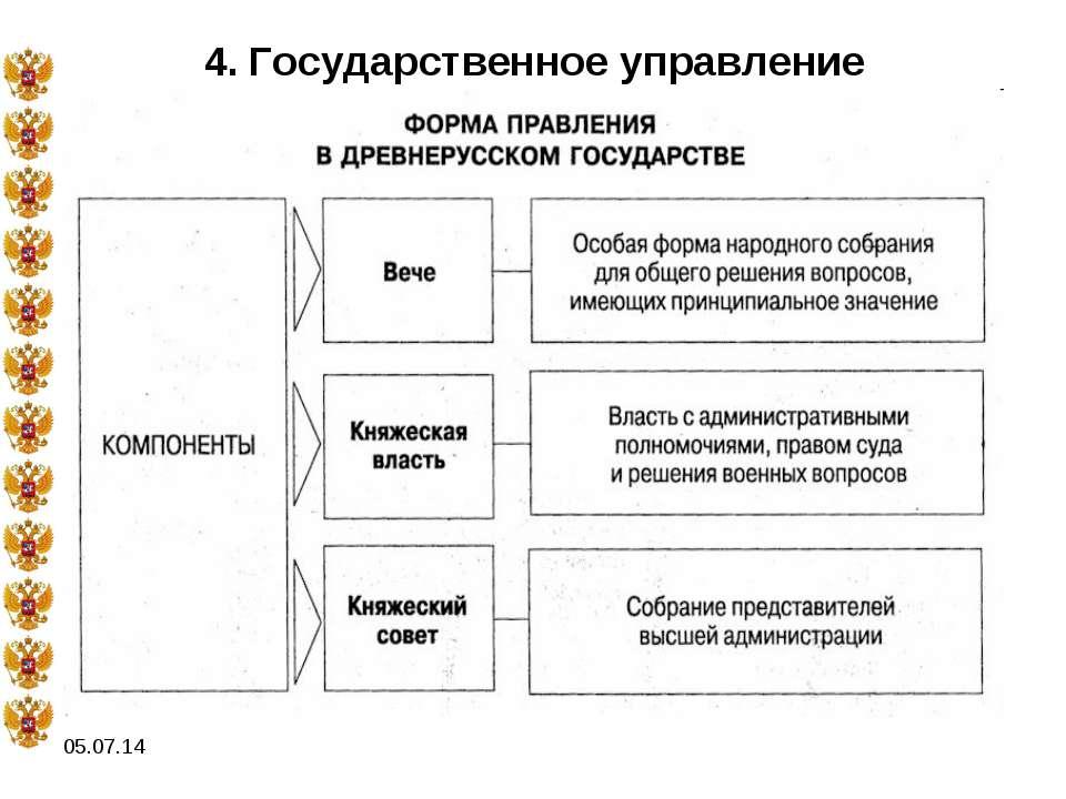 * 4. Государственное управление