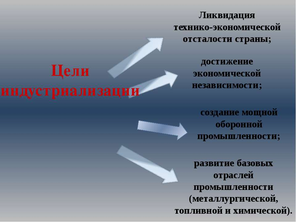 Ликвидация технико-экономической отсталости страны; достижение экономической ...