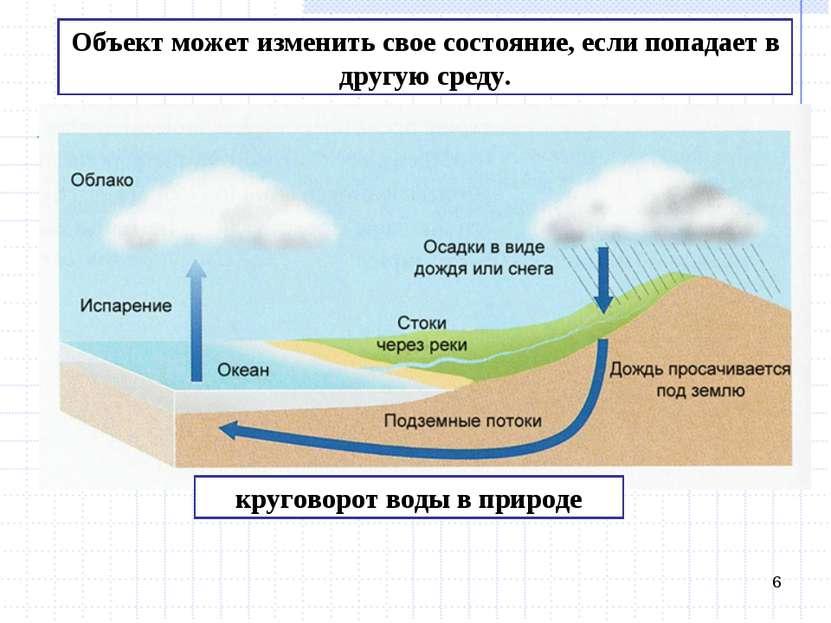 * Объект может изменить свое состояние, если попадает в другую среду. кругово...