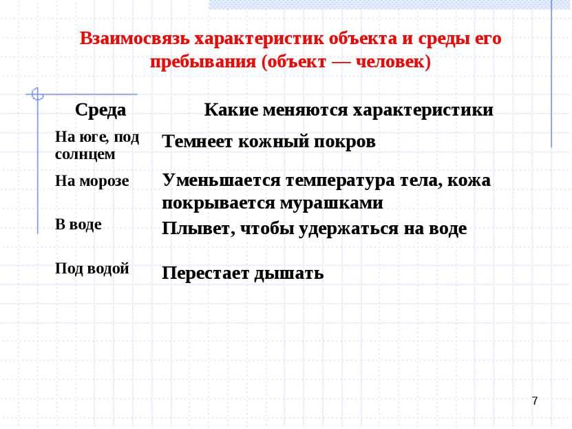 * Взаимосвязь характеристик объекта и среды его пребывания (объект — человек)...