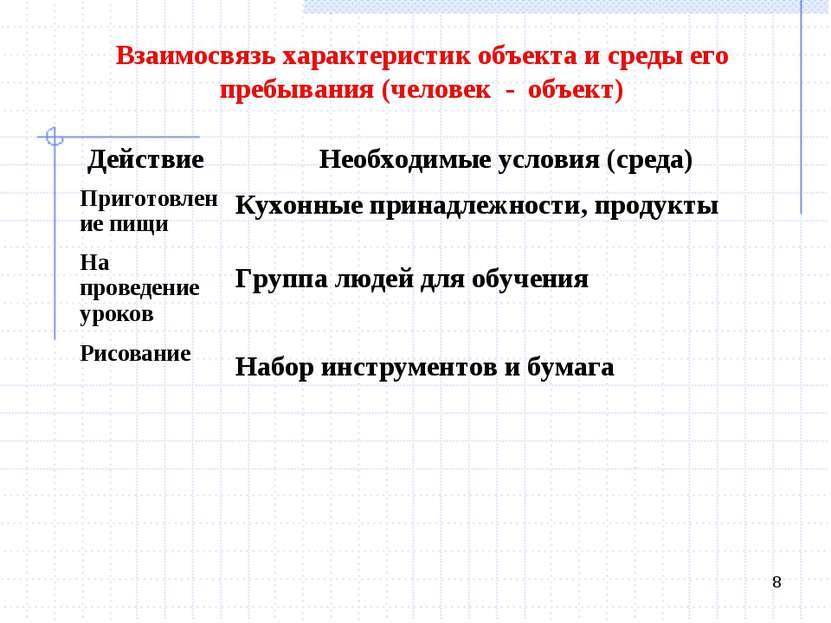 * Взаимосвязь характеристик объекта и среды его пребывания (человек - объект)...