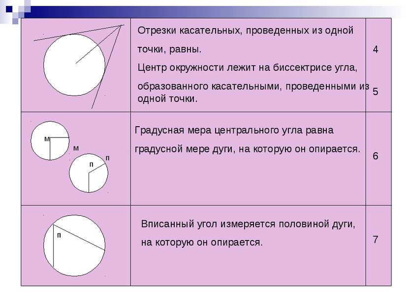Отрезки касательных, проведенных из одной точки, равны. Центр окружности лежи...