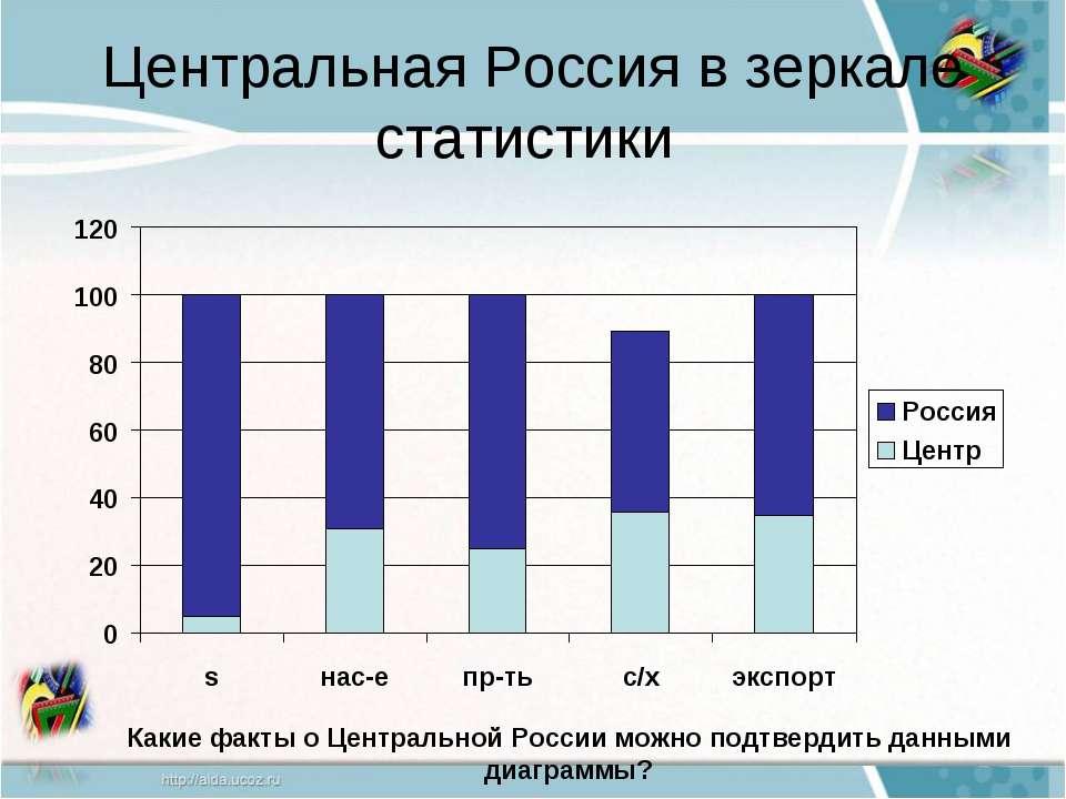 Центральная Россия в зеркале статистики Какие факты о Центральной России можн...