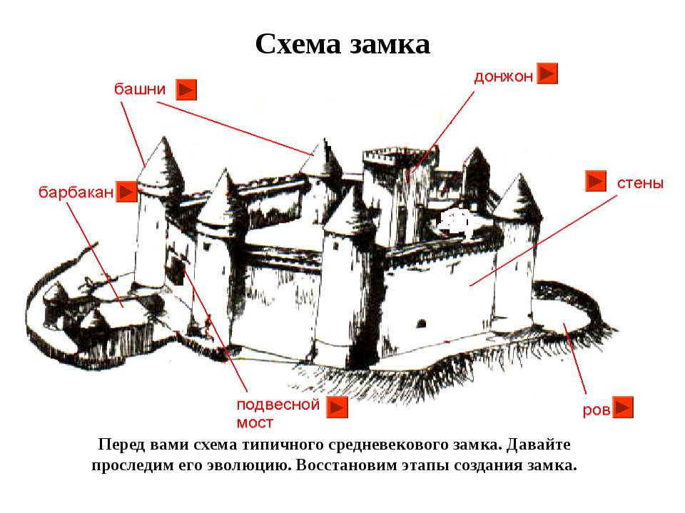 Перед вами схема типичного средневекового замка. Давайте проследим его эволюц...