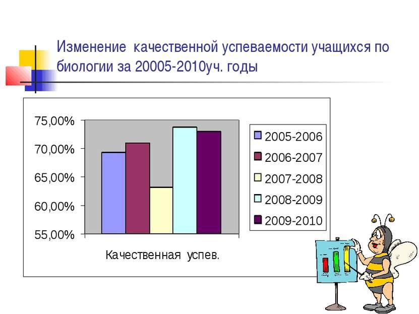 Изменение качественной успеваемости учащихся по биологии за 20005-2010уч. годы