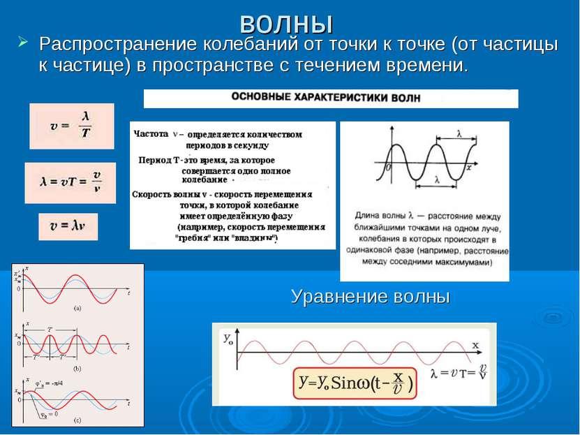 волны Распространение колебаний от точки к точке (от частицы к частице) в про...