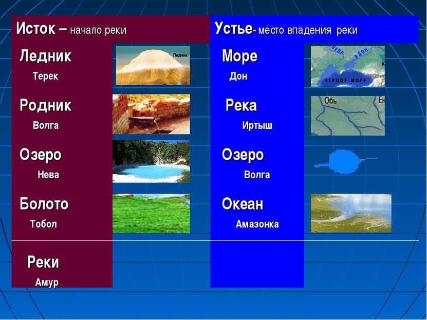 Исток – начало реки Устье- место впадения реки Ледник Терек Море Дон Родник В...