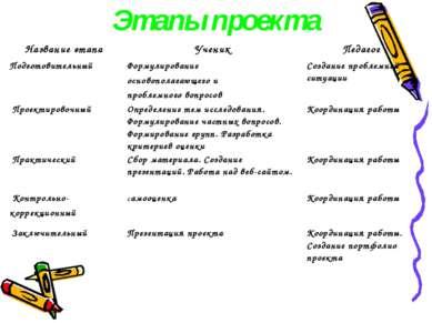 Этапы проекта