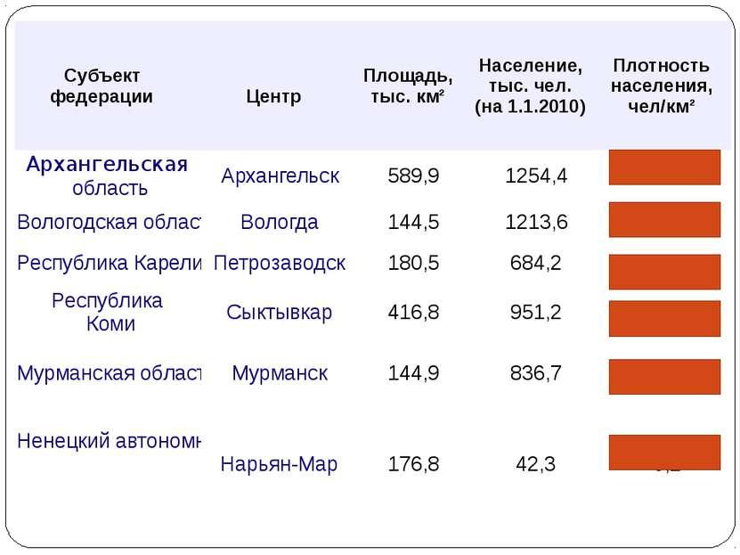Субъект федерации Центр Площадь, тыс. км² Население, тыс. чел. (на 1.1.2010) ...