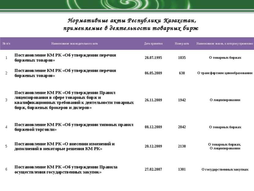 Нормативные акты Республики Казахстан, применяемые в деятельности товарных би...