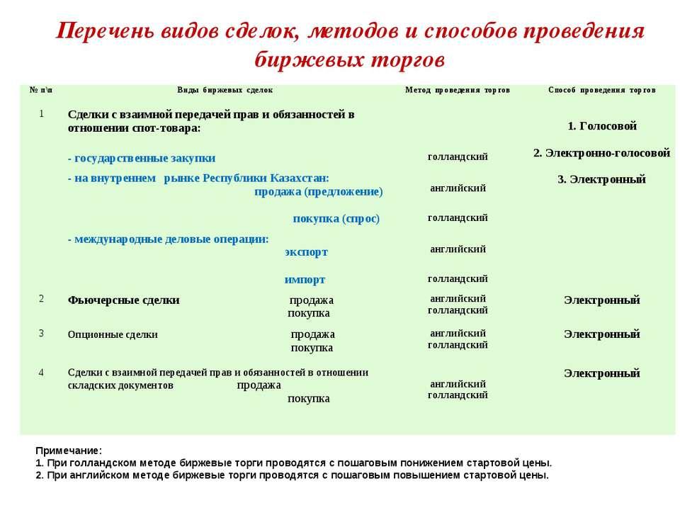 Перечень видов сделок, методов и способов проведения биржевых торгов Примечан...