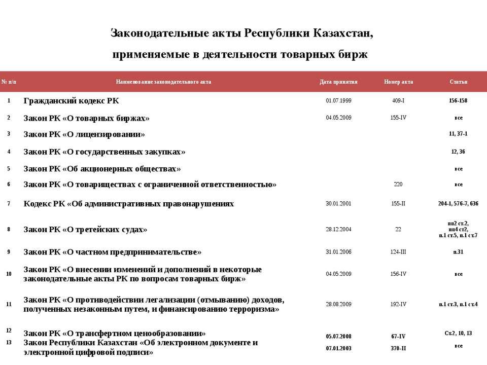 Законодательные акты Республики Казахстан, применяемые в деятельности товарны...