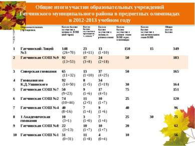 Общие итоги участия образовательных учреждений Гатчинского муниципального рай...