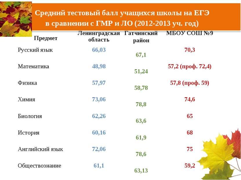 Средний тестовый балл учащихся школы на ЕГЭ в сравнении с ГМР и ЛО (2012-2013...