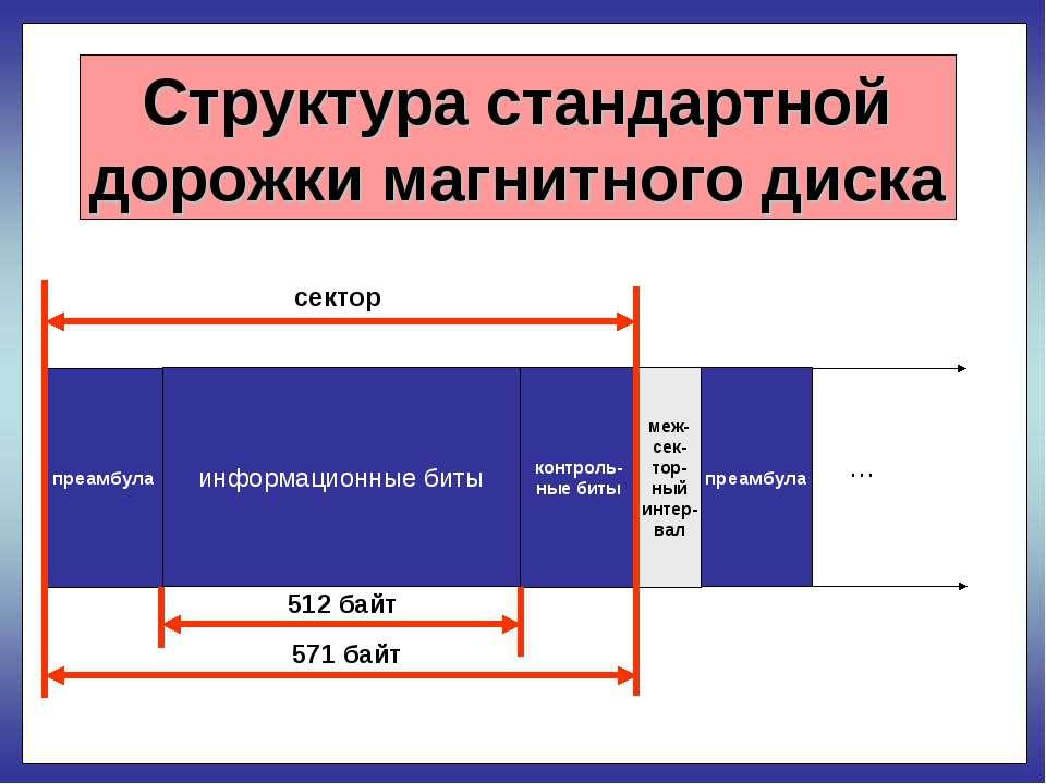 Структура стандартной дорожки магнитного диска сектор 512 байт 571 байт