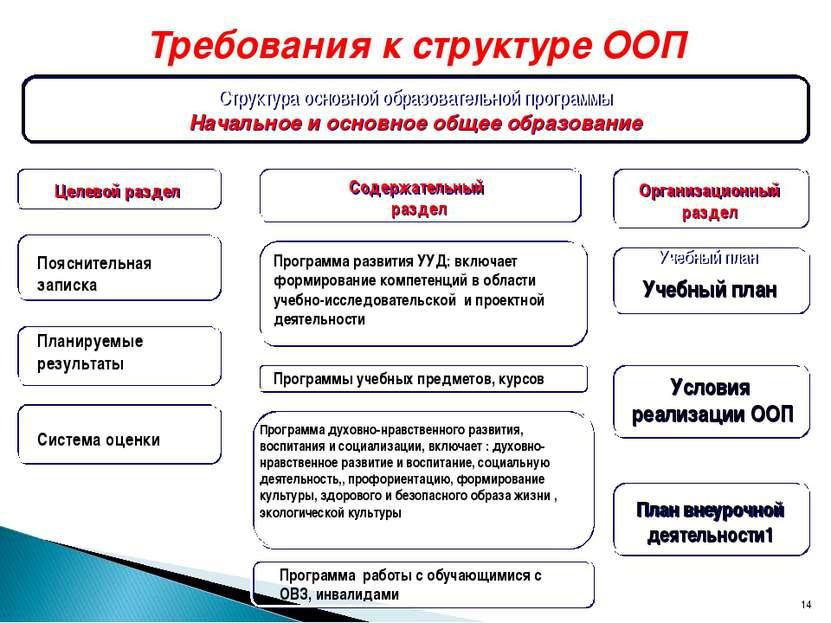 * Требования к структуре ООП Структура основной образовательной программы Нач...
