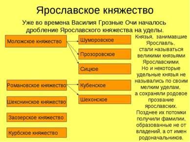 Ярославское княжество Уже во времена Василия Грозные Очи началось дробление Я...