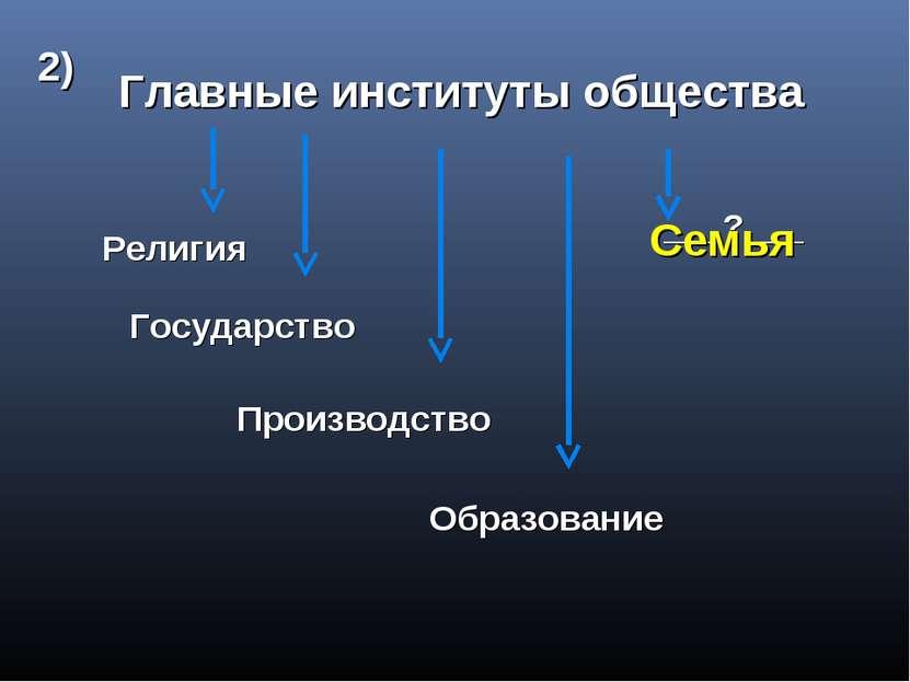 Главные институты общества Религия Государство Производство Образование ___?_...