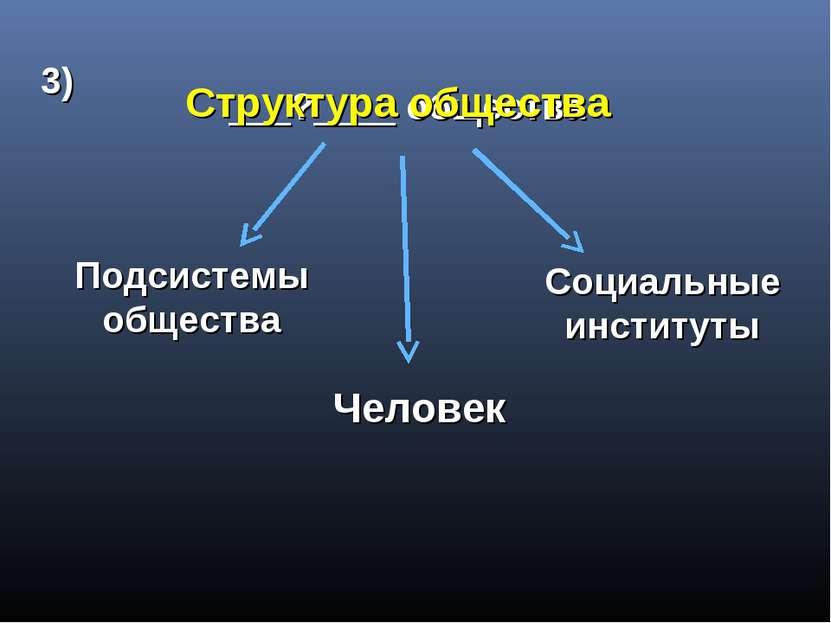 ___?____ общества Человек Подсистемы общества Социальные институты 3) Структу...