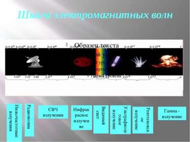 Шкала электромагнитных волн Радиоволны СВЧ излучения Инфракрасное излучение В...