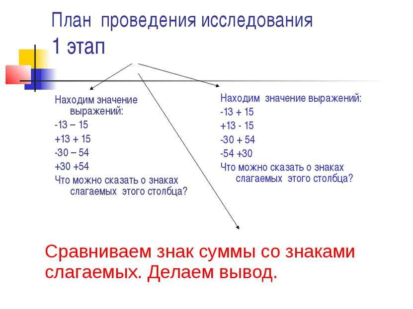 План проведения исследования 1 этап Находим значение выражений: -13 – 15 +13 ...