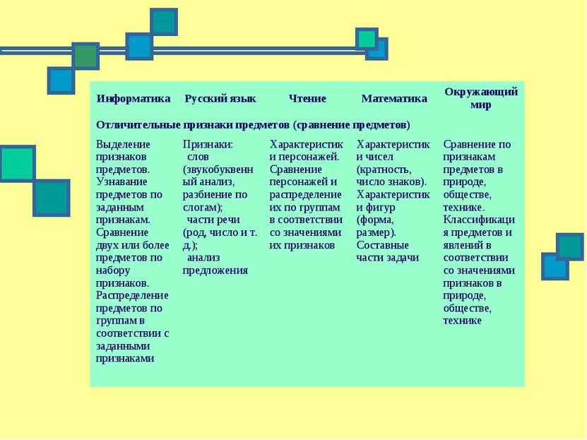 Информатика Русский язык Чтение Математика Окружающий мир Отличительные призн...