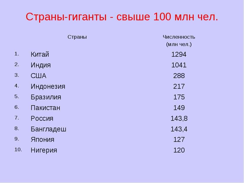 Страны-гиганты - свыше 100 млн чел.