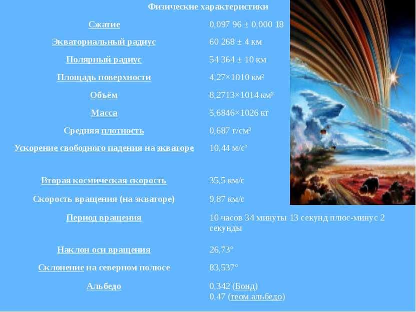 Физические характеристики Сжатие 0,09796 ± 0,00018 Экваториальный радиус 60...