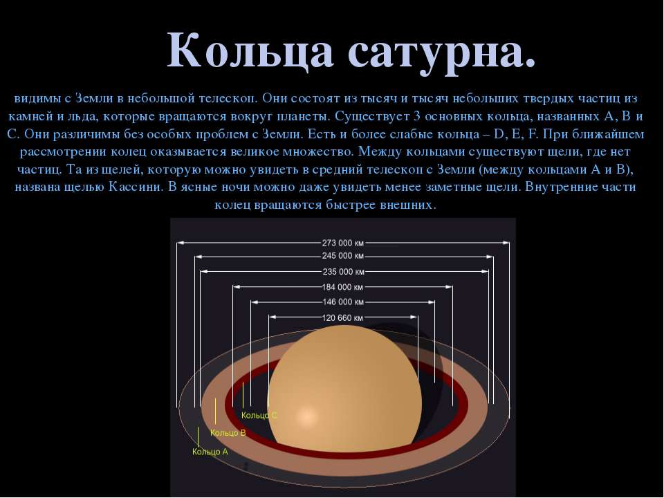 Кольца сатурна. видимы с Земли в небольшой телескоп. Они состоят из тысяч и т...