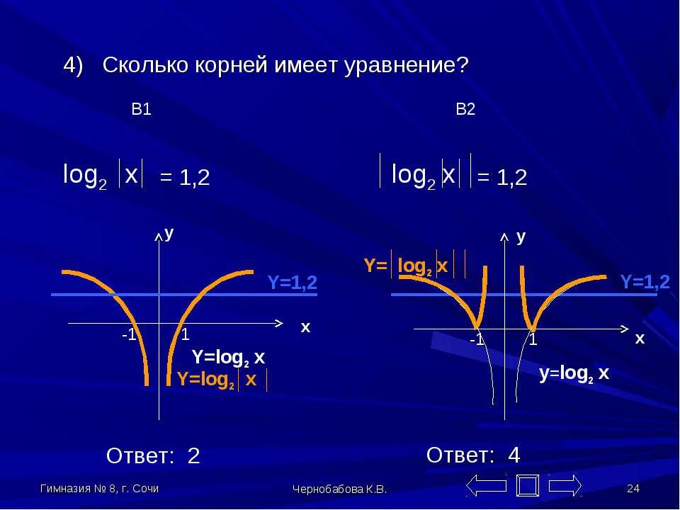 Гимназия № 8, г. Сочи Чернобабова К.В. * 4) Сколько корней имеет уравнение? В...