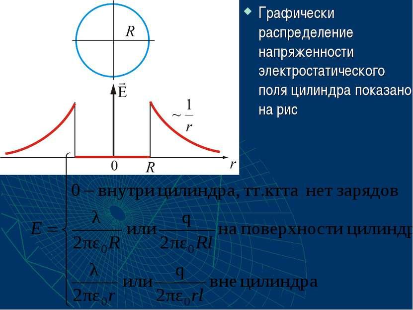 Графически распределение напряженности электростатического поля цилиндра пока...