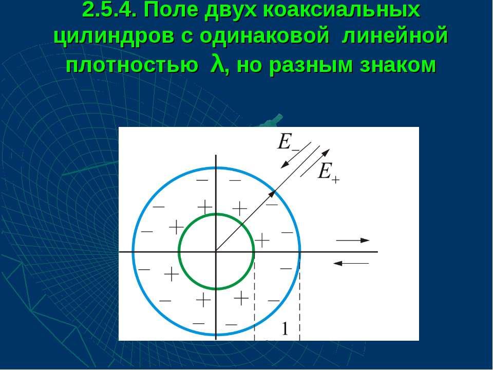 2.5.4. Поле двух коаксиальных цилиндров с одинаковой линейной плотностью λ, н...