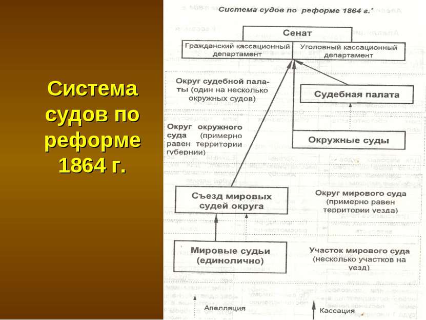 Система судов по реформе 1864 г.