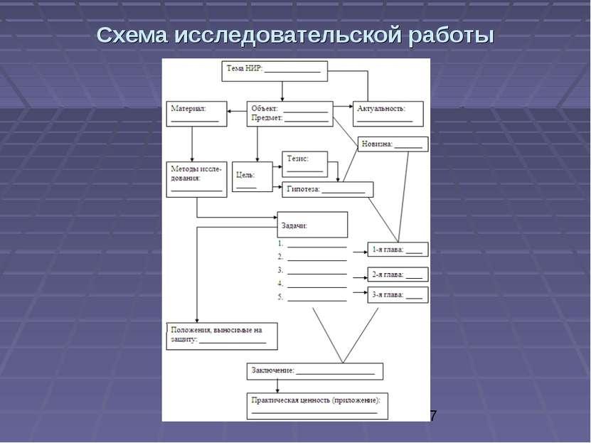Схема исследовательской работы