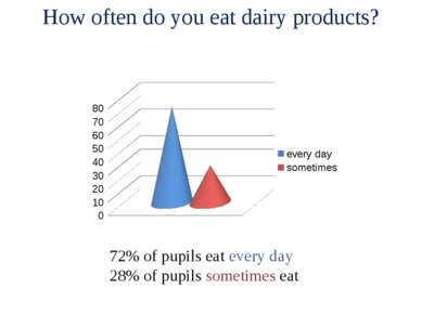 How often do you eat dairy products? 72% of pupils eat every day 28% of pupil...