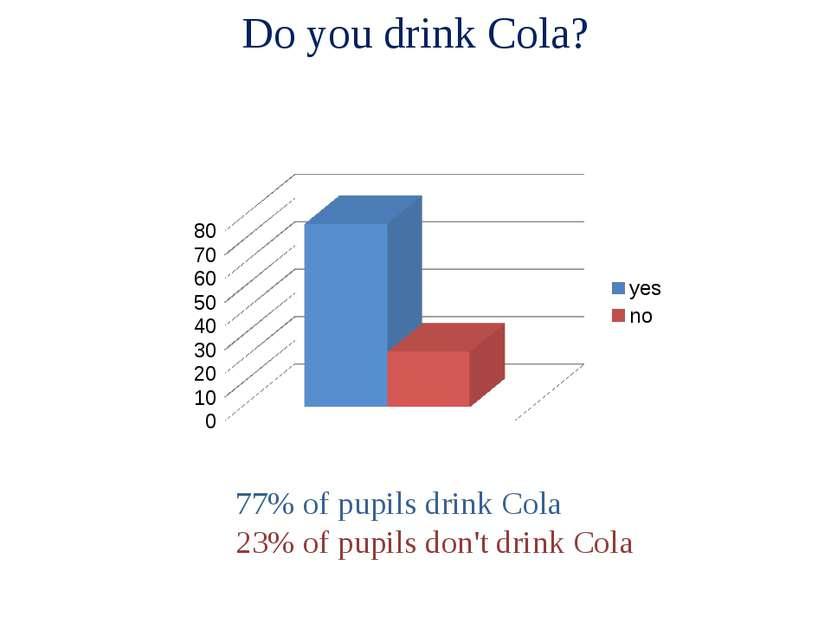 Do you drink Cola? 77% of pupils drink Cola 23% of pupils don't drink Cola