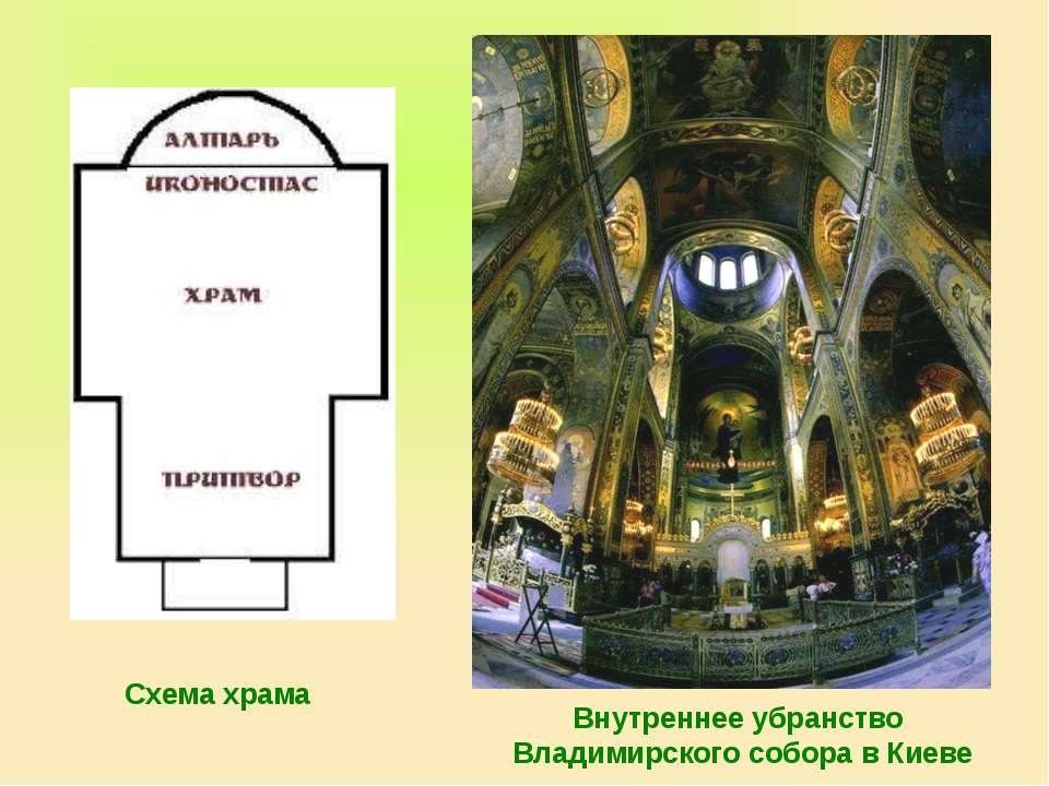 Схема храма Внутреннее убранство Владимирского собора в Киеве