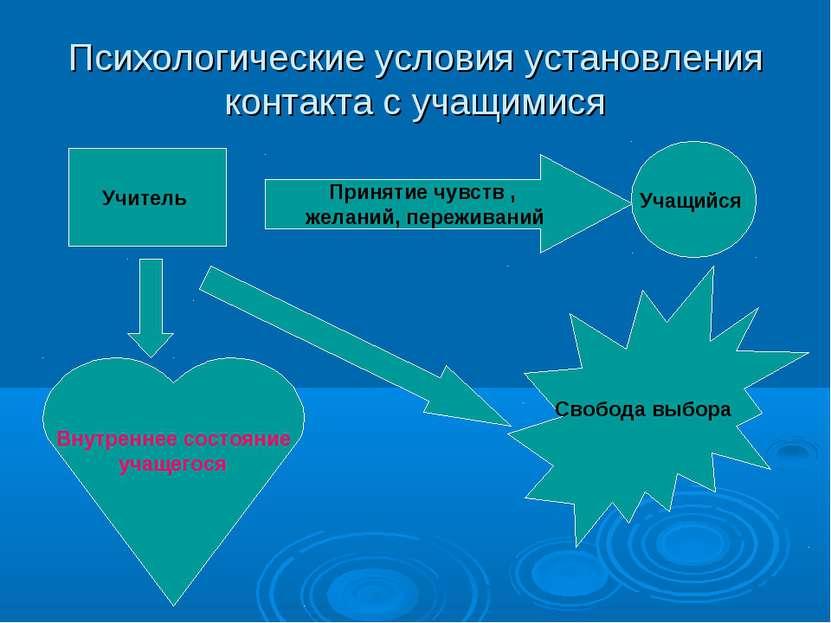 Психологические условия установления контакта с учащимися Учитель Учащийся Пр...