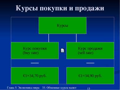 Глава 5. Экономика мира 33. Обменные курсы валют Курсы покупки и продажи