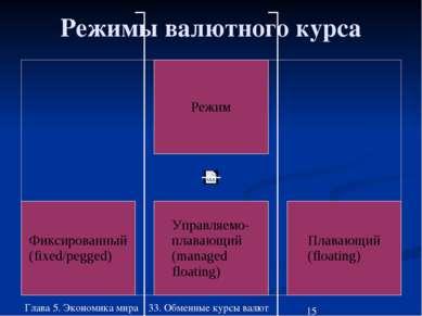 Глава 5. Экономика мира 33. Обменные курсы валют Режимы валютного курса