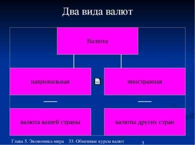 Глава 5. Экономика мира 33. Обменные курсы валют Два вида валют