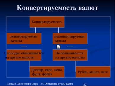 Глава 5. Экономика мира 33. Обменные курсы валют Конвертируемость валют