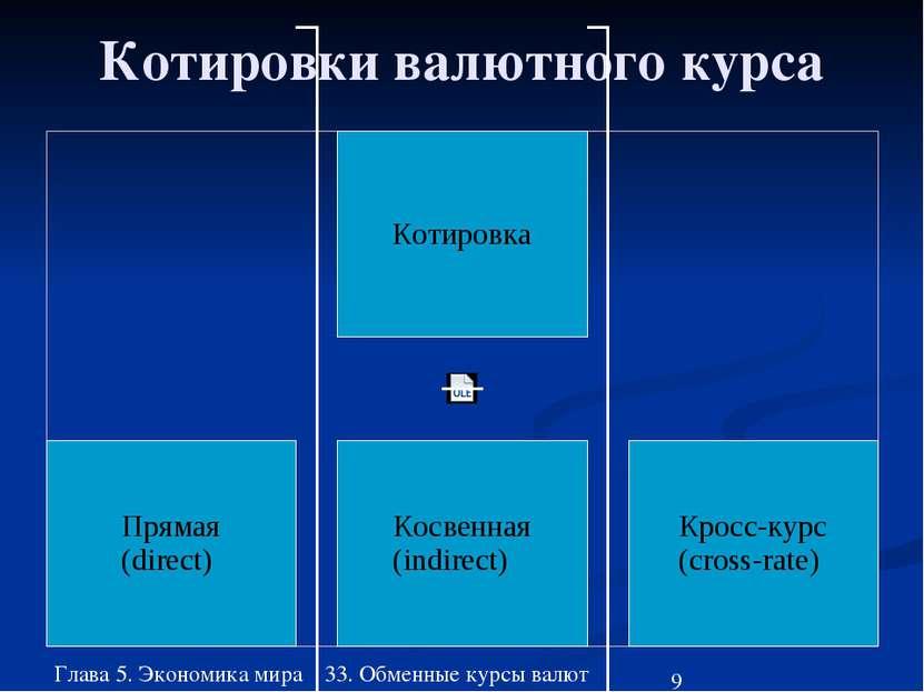 Глава 5. Экономика мира 33. Обменные курсы валют Котировки валютного курса