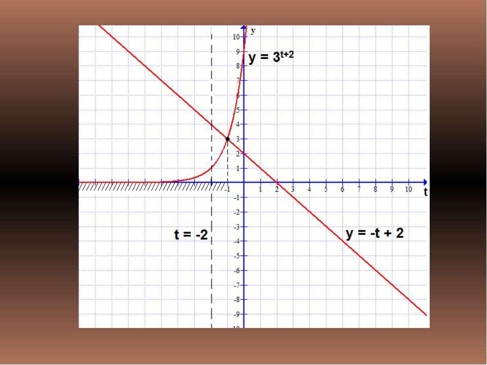 Решение: а) Т. к. -3