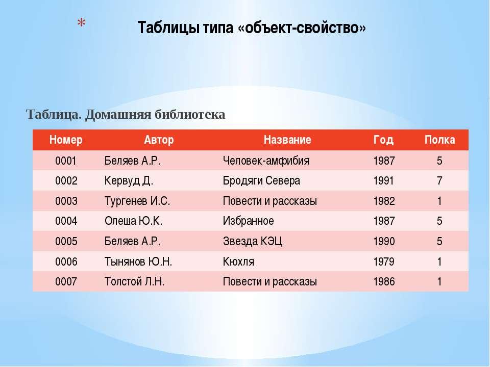 Таблицы типа «объект-объект» Таблица. Дороги В этой таблице содержится информ...