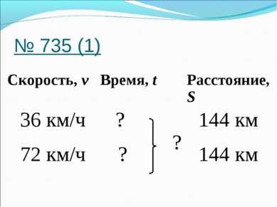 № 735 (1) Скорость, v Время, t Расстояние, S 36 км/ч ? ? 144 км 72 км/ч ? 144 км